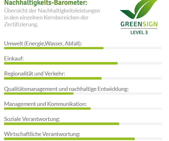 Nachhaltigkeits-Barometer-Flair-Hotel-vier-Jahreszeiten