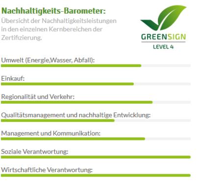 Balken Kategorien der Nachhaltigkeit