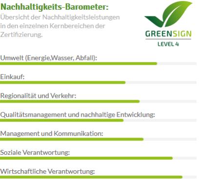 greensign barometer Neeth