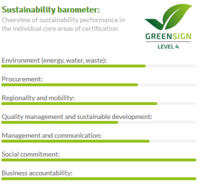 Strengliner Mühle greensign sustainability barometer