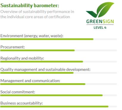 sustainability barometer neeth