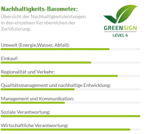 Nachhaltigkeit Barometer Flair Hotel Reuner deutsch