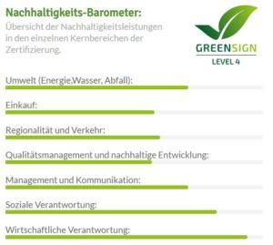 GreenSign Flair Hotel Erck